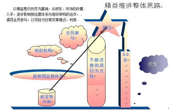 精益生产; 上海企航科技顾问(咨询)有限公司-卓越
