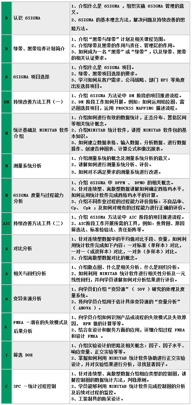绿带培训和认证